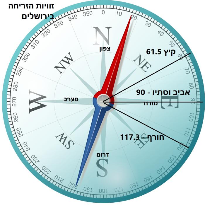 ירושלים זריחות.png